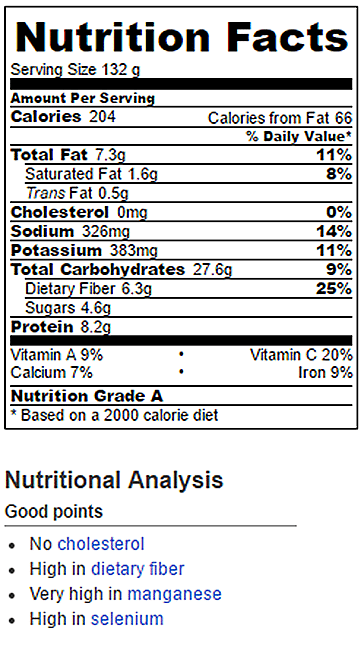 Avocado Sandwich Nutrition Facts. image